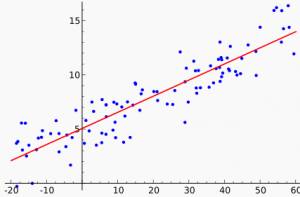 droite regression