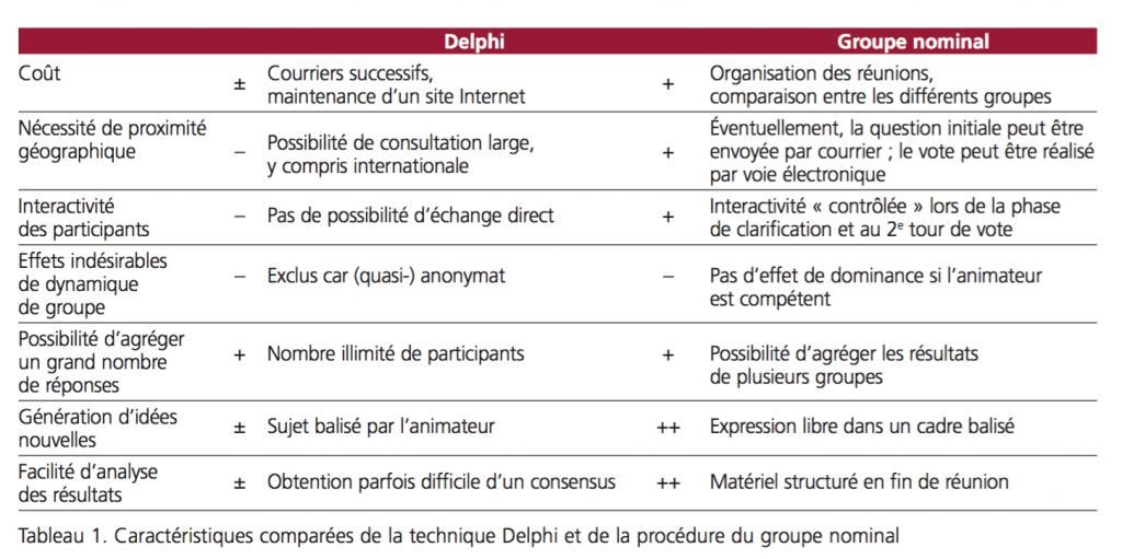 Tableau comparaison delphi - groupe nominal