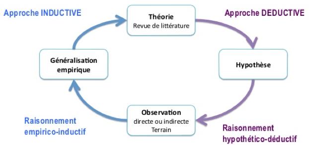 La roue de la science adaptée de Wallas